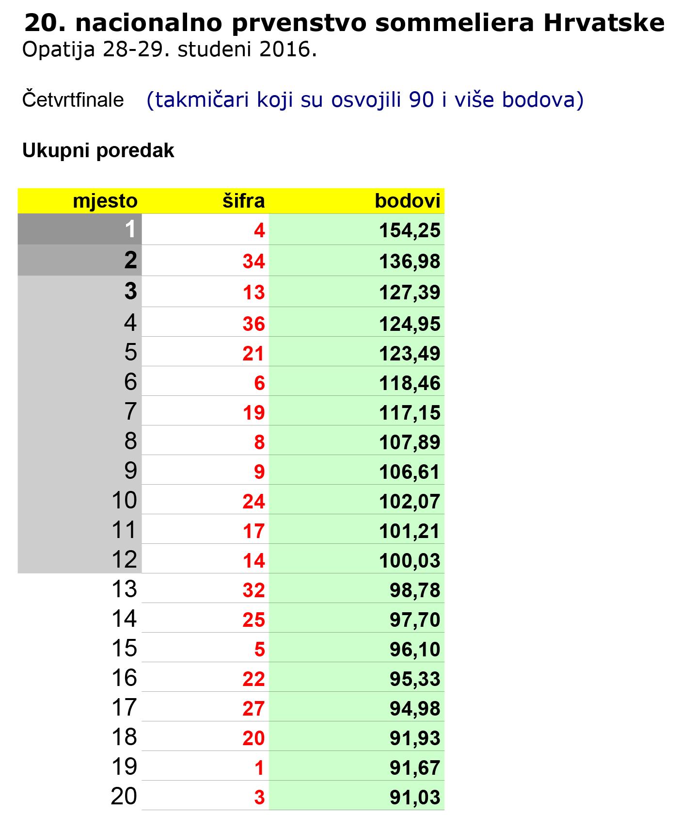 hsk-2016-rezultati-web-cetvrfinale