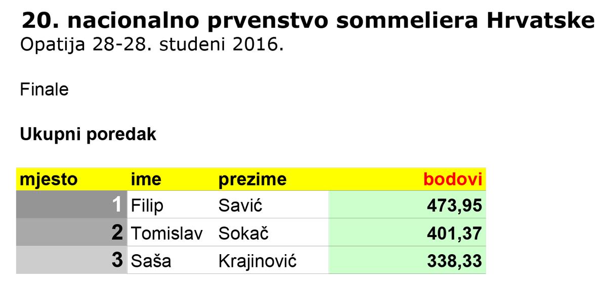 hsk-2016-rezultati-web-finale